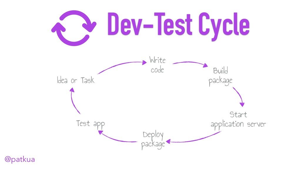 @patkua Idea or Task Dev-Test Cycle Write code ...