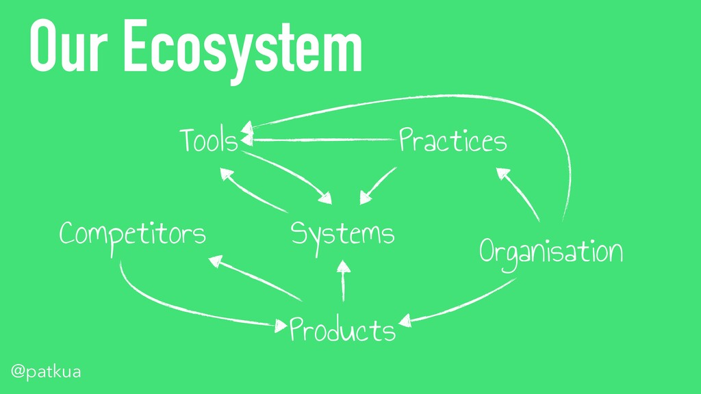 @patkua @patkua Our Ecosystem Systems Tools Pra...