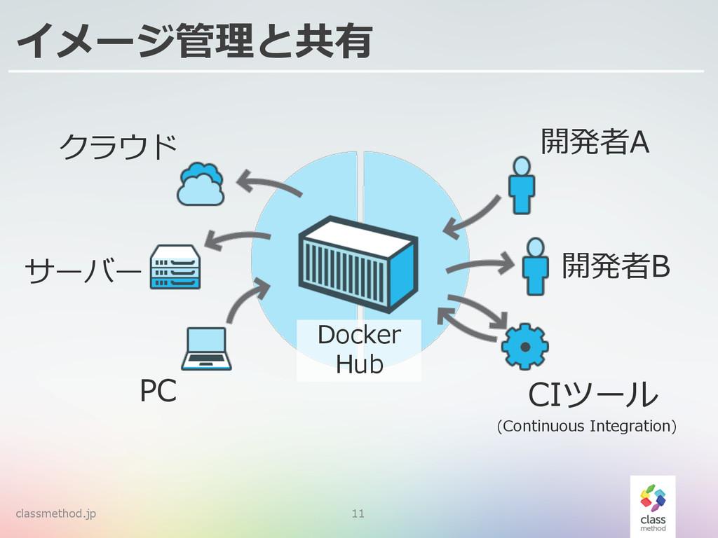 classmethod.jp 11 イメージ管理理と共有 PC サーバー クラウド 開発者A ...