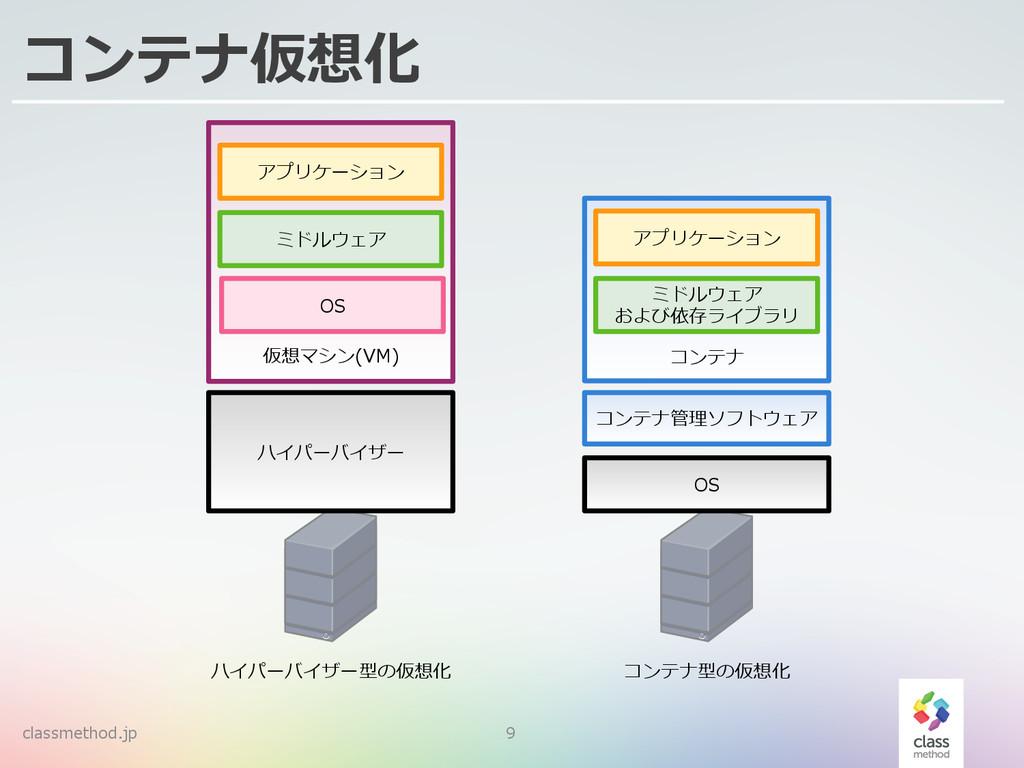 classmethod.jp 9 コンテナ仮想化 ハイパーバイザー 仮想マシン(VM) OS ...