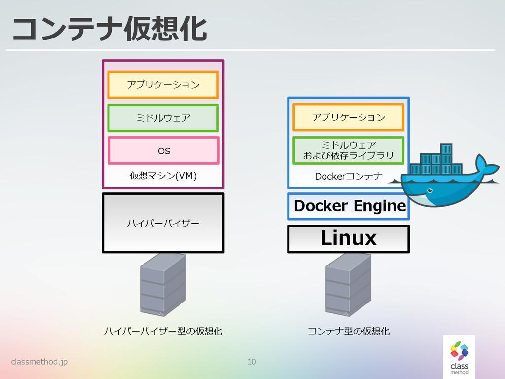 classmethod.jp 10 コンテナ仮想化 ハイパーバイザー 仮想マシン(VM) OS...