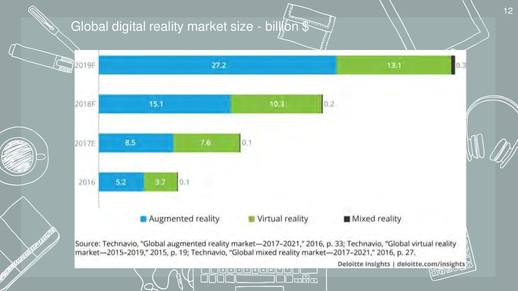 12 Global digital reality market size - billion...