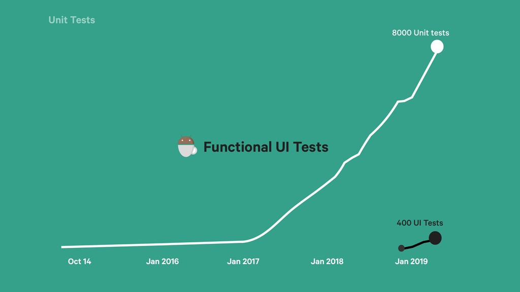 Unit Tests Functional UI Tests 400 UI Tests Oct...