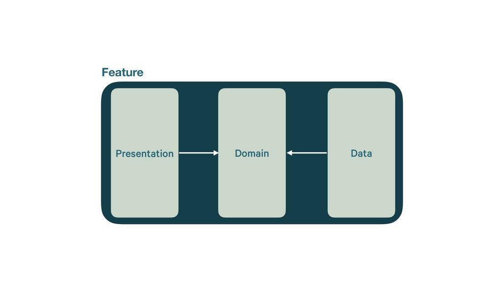 Domain Feature Presentation Data