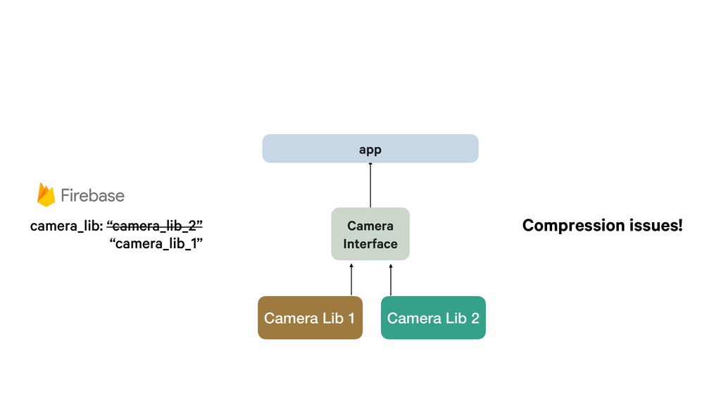 app Camera Interface Camera Lib 2 Camera Lib 1 ...