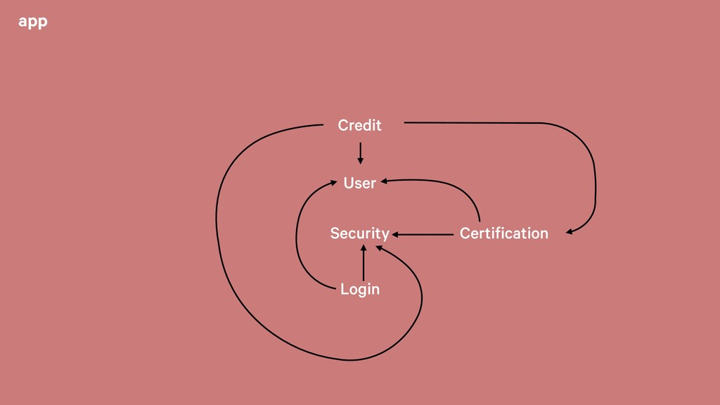 app Certification Security User Login Credit