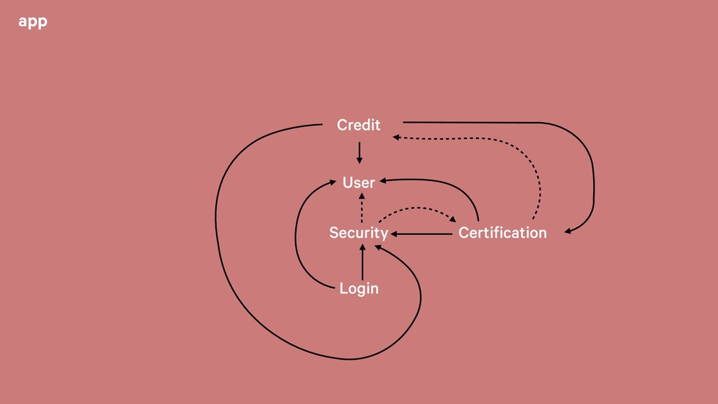 app Credit Security User Login Certification