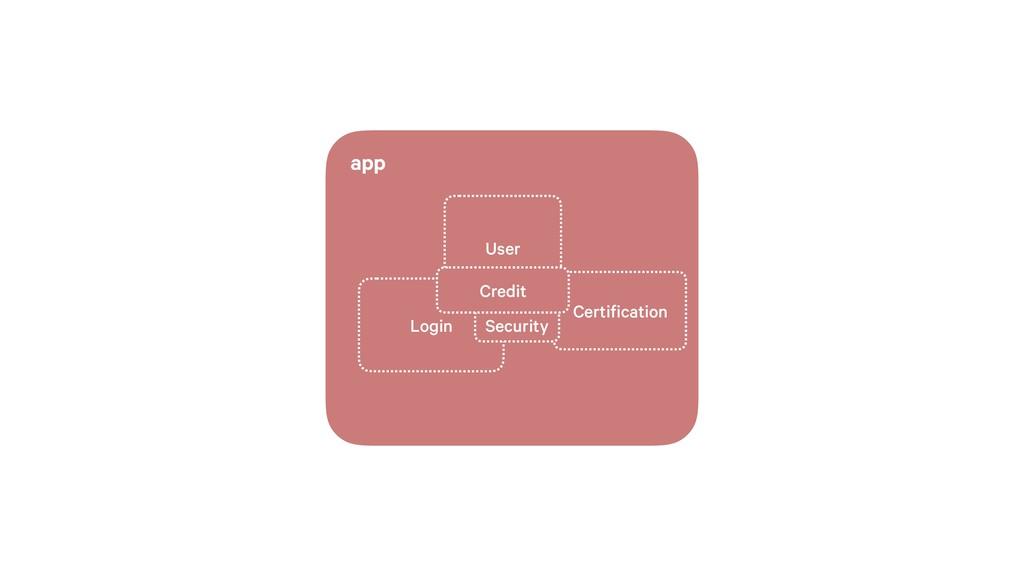 app User Login Certification Security Credit