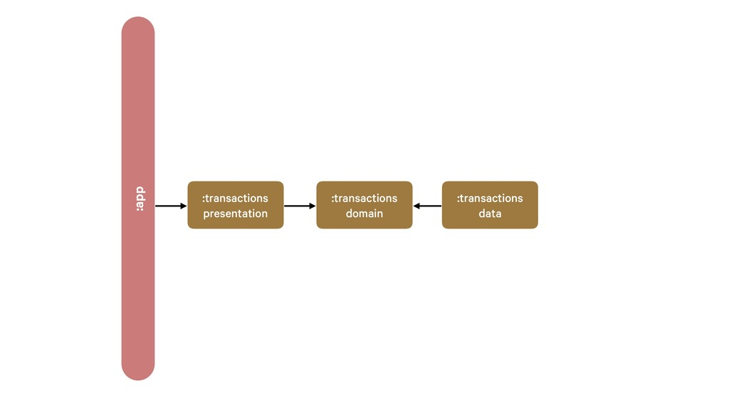 :transactions domain :transactions presentation...