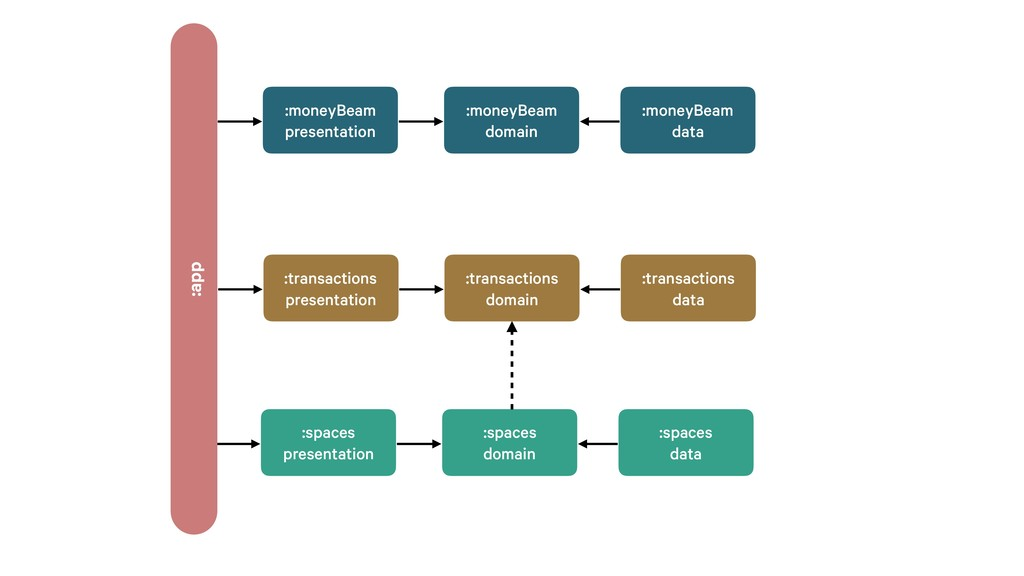 :spaces data :spaces domain :spaces presentatio...