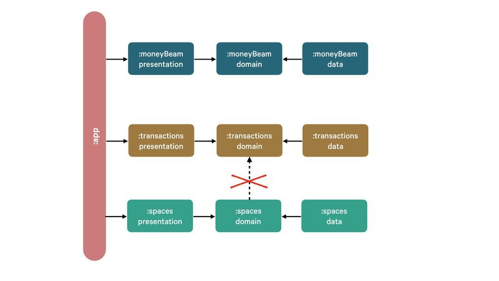 :transactions data :transactions domain :transa...