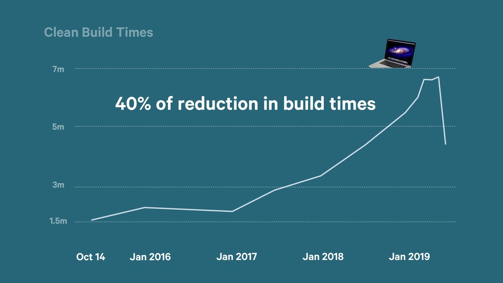 40% of reduction in build times Jan 2019 Oct 14...
