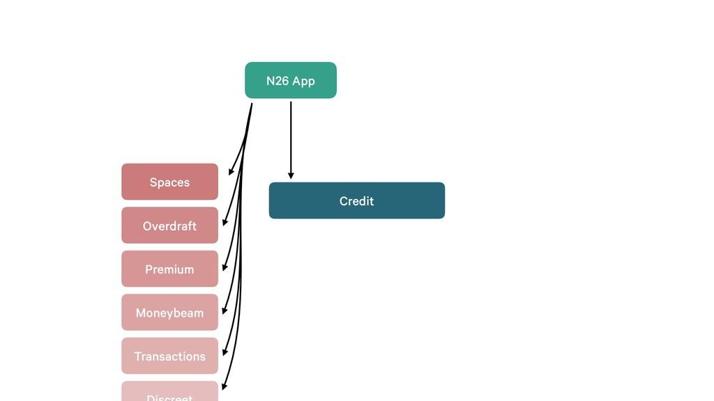 N26 App Credit Spaces Overdraft Premium Moneybe...