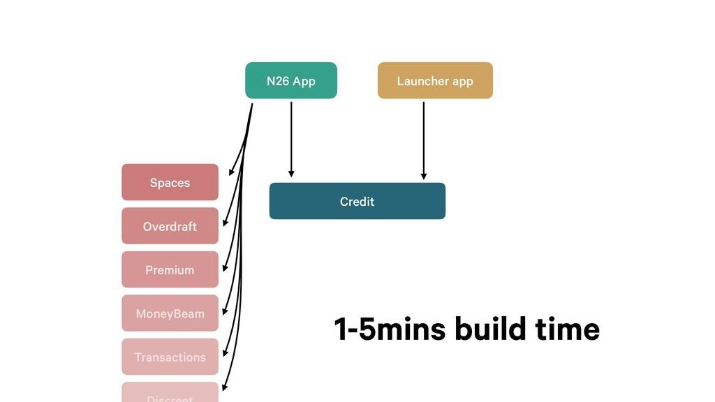 Launcher app Credit N26 App Spaces Overdraft Pr...
