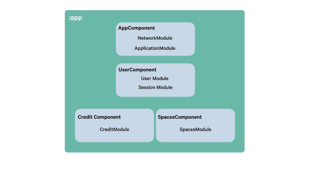 AppComponent NetworkModule ApplicationModule Sp...