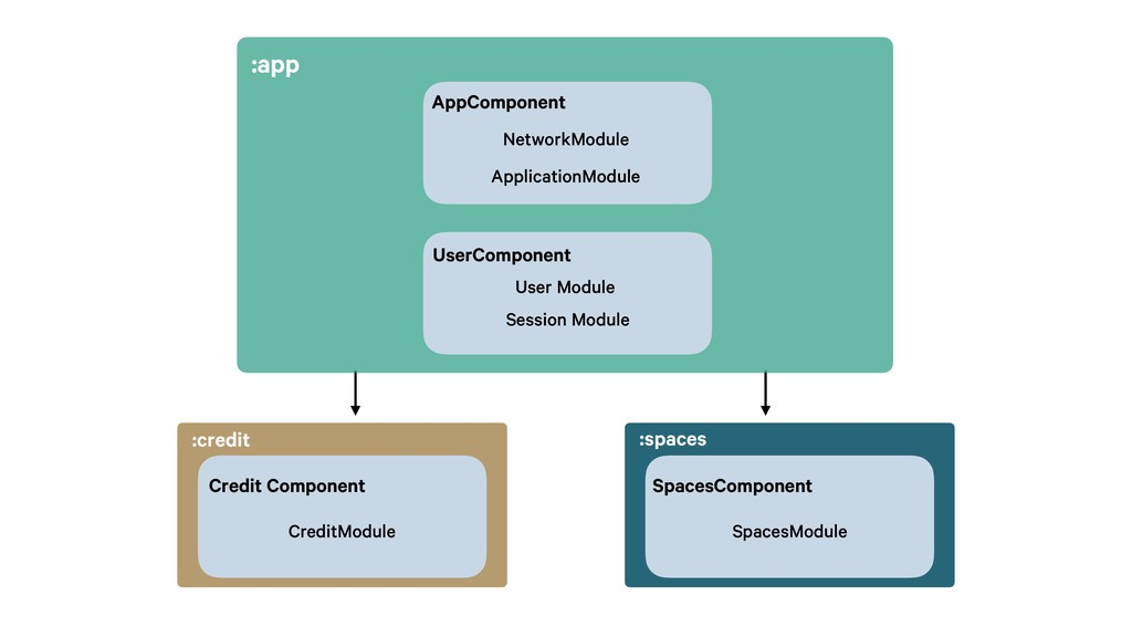 :spaces :credit SpacesComponent SpacesModule Cr...
