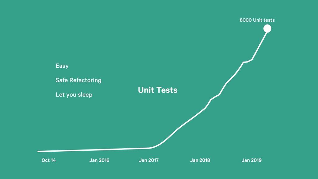 Unit Tests Oct 14 Jan 2016 Jan 2017 Jan 2018 Ja...