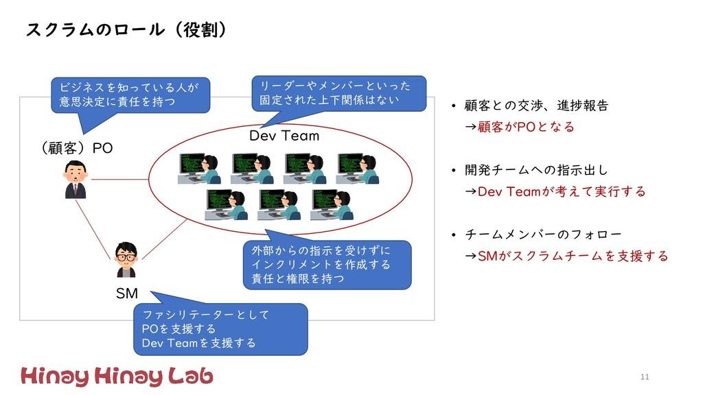 11 (顧客)PO Dev Team SM ビジネスを知っている人が 意思決定に責任を持つ リ...