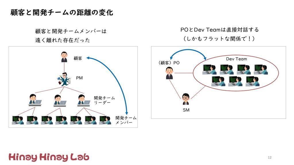12 開発チーム メンバー 顧客 PM 開発チーム リーダー (顧客)PO Dev Team ...