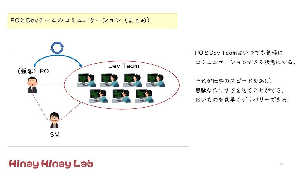 14 (顧客)PO Dev Team SM POとDevチームのコミュニケーション(まとめ) ...