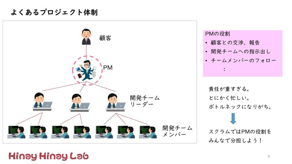 9 よくあるプロジェクト体制 PMの役割 • 顧客との交渉、報告 • 開発チームへの指示出し ...
