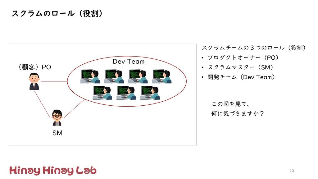 10 (顧客)PO Dev Team SM この図を見て、 何に気づきますか? スクラムチーム...