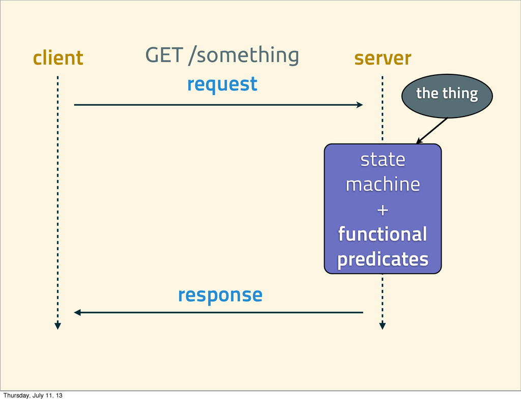 request state machine + functional predicates r...