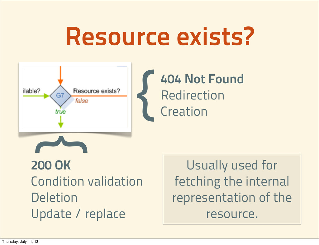 Resource exists? 404 Not Found Redirection Crea...