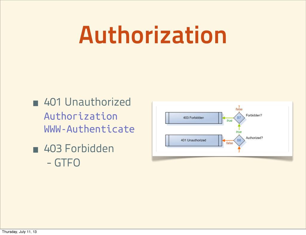 Authorization • 401 Unauthorized Authorization ...