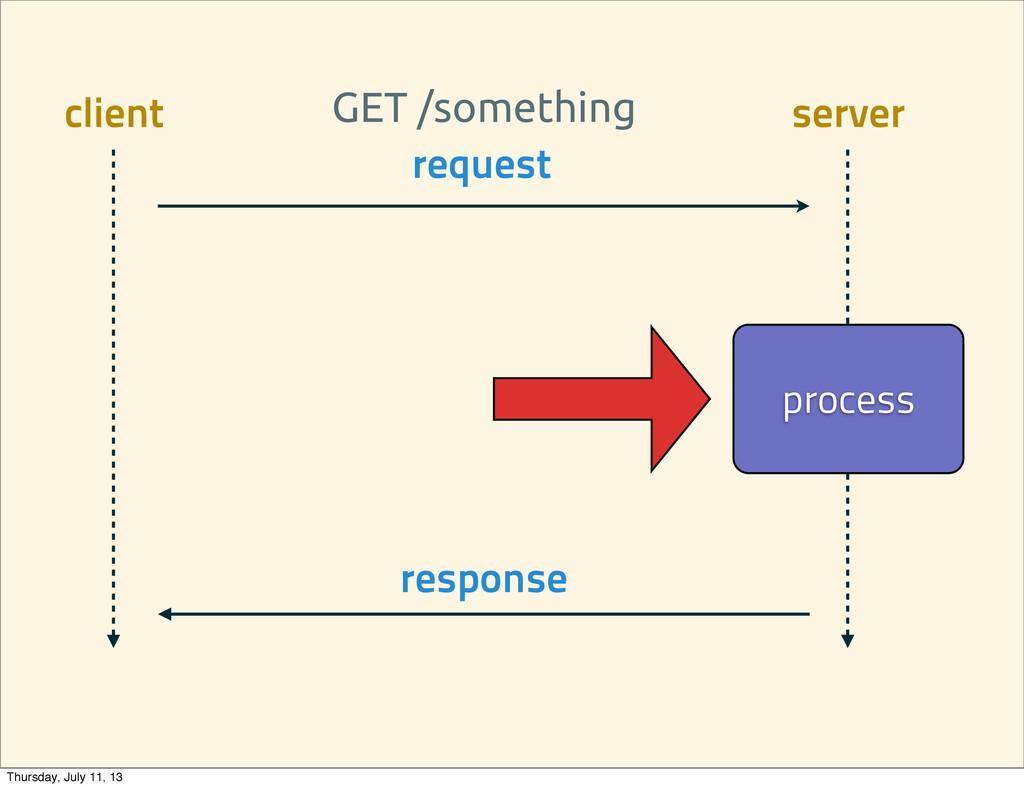 request process response client server GET /som...