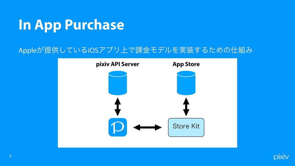 Apple͕ఏڙ͍ͯ͠ΔiOSΞϓϦ্Ͱ՝ۚϞσϧΛ࣮͢ΔͨΊͷΈ   In App...