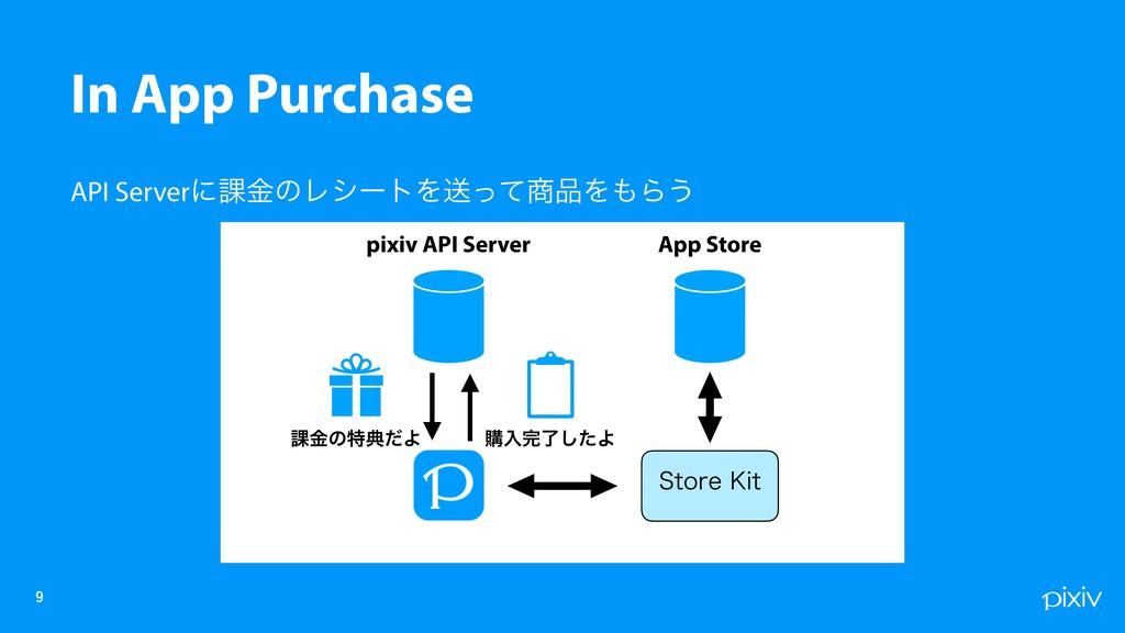 API Serverʹ՝ۚͷϨγʔτΛૹͬͯΛΒ͏   In App Purchas...
