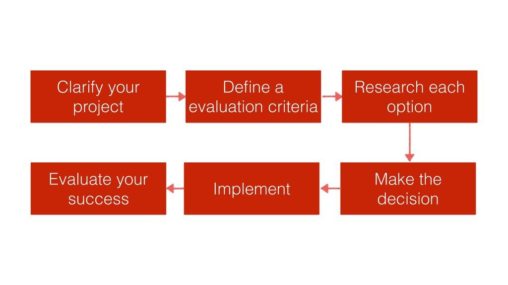 Clarify your project Define a evaluation criteri...
