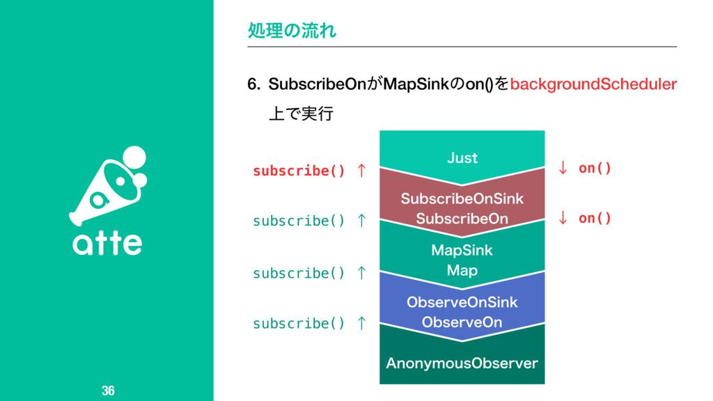 6. SubscribeOn͕MapSinkͷon()ΛbackgroundScheduler...