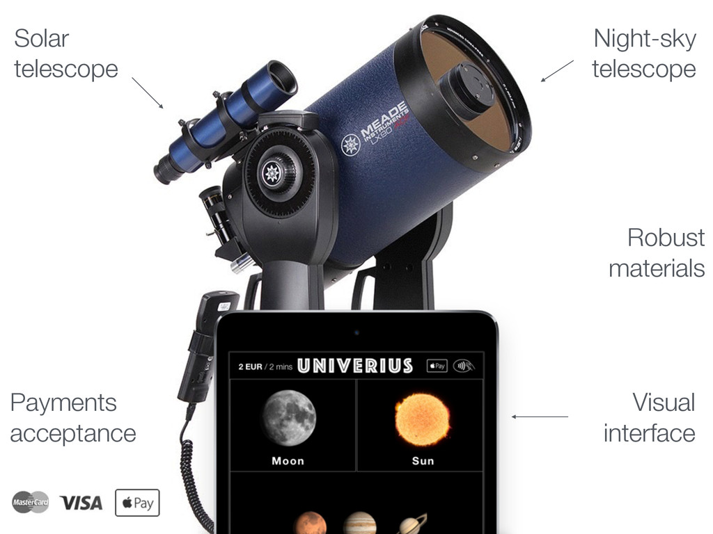 Solar telescope Night-sky telescope Visual inte...