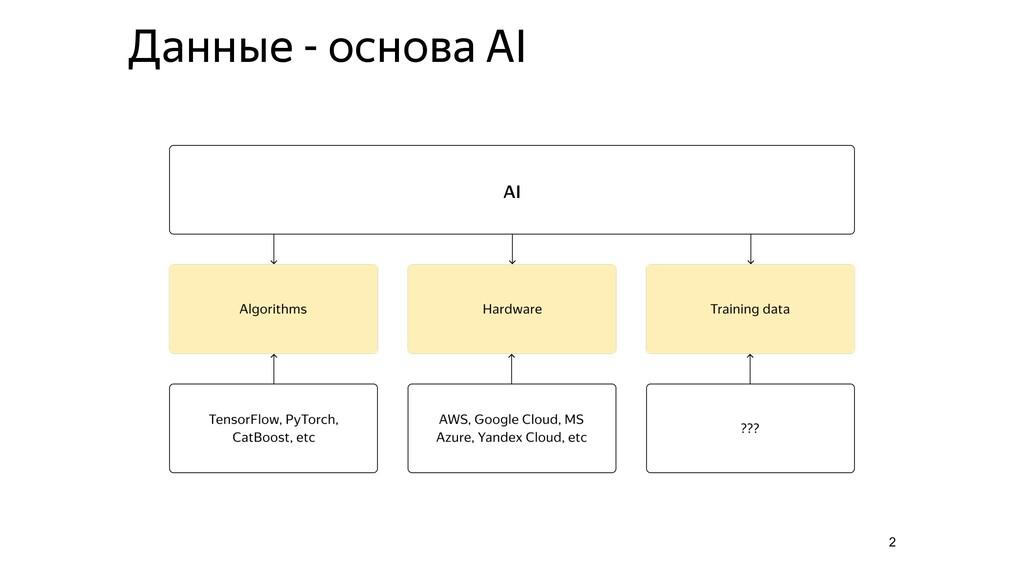 2 Данные - основа AI