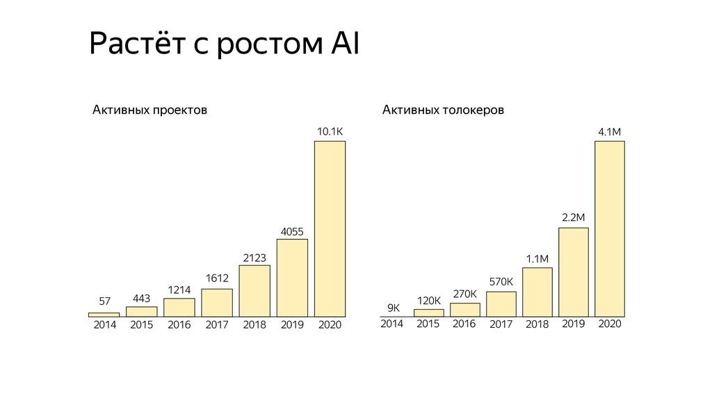 Растёт с ростом AI Активных проектов Активных т...