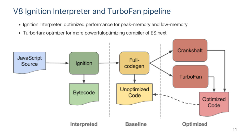 V8 Ignition Interpreter and TurboFan pipeline I...