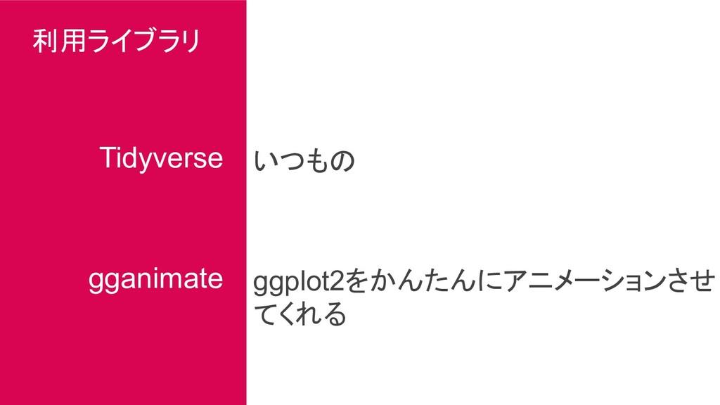 利用ライブラリ Tidyverse gganimate ggplot2をかんたんにアニメーショ...
