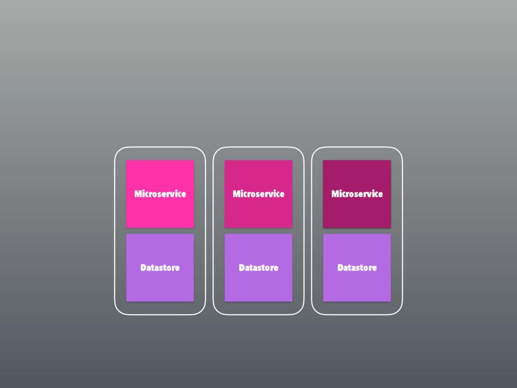 Microservice Microservice Datastore Datastore M...