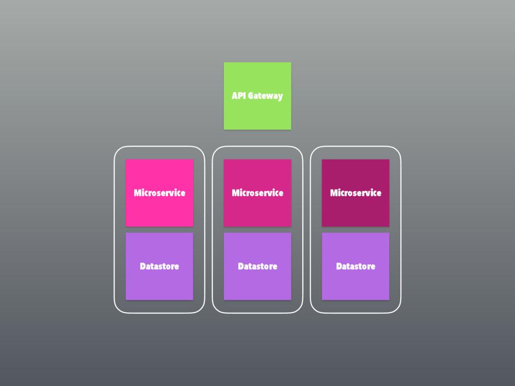 API Gateway Microservice Datastore Microservice...