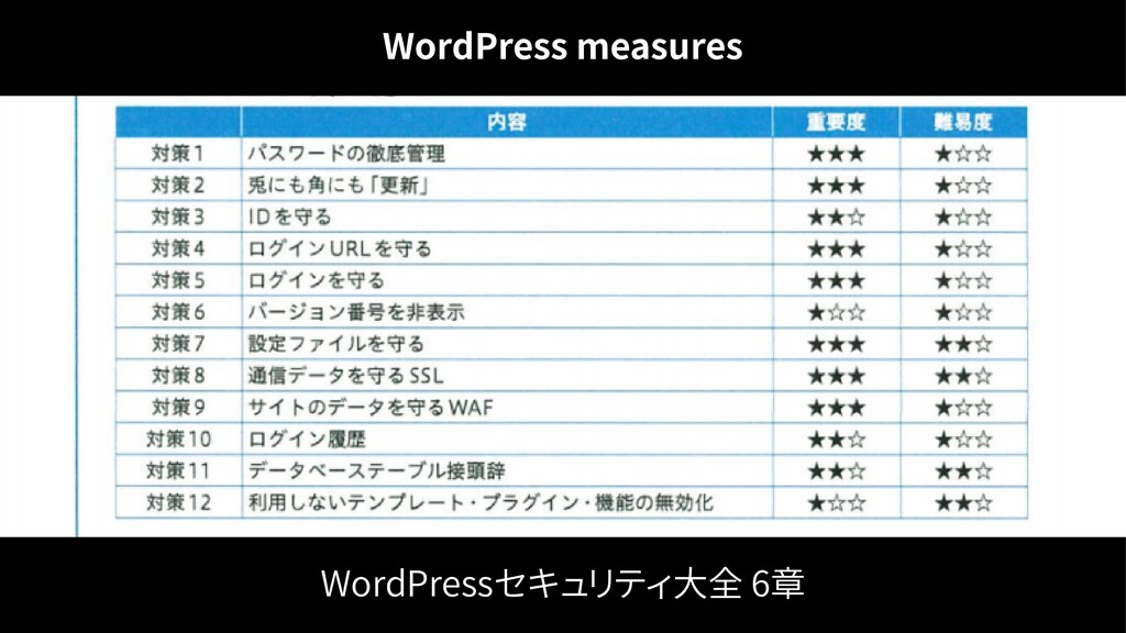WordPressセキュリティ大全 6章 WordPress measures