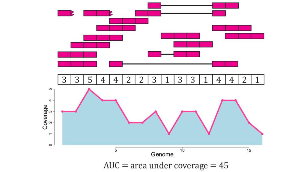 5 10 15 0 1 2 3 4 5 Genome Coverage 3 3 5 4 4 2...