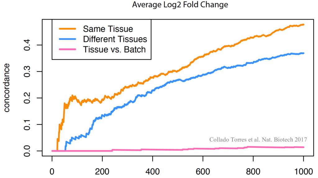 Collado Torres et al. Nat. Biotech 2017