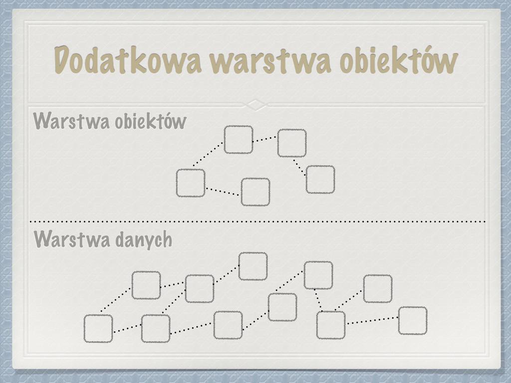 Dodatkowa warstwa obiektów Warstwa danych Warst...