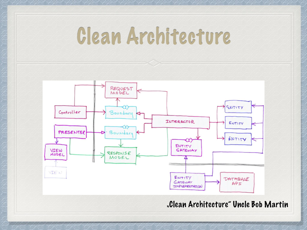 "Clean Architecture ""Clean Architecture"" Uncle B..."