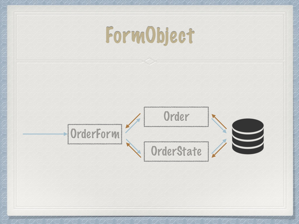 FormObject OrderForm Order OrderState