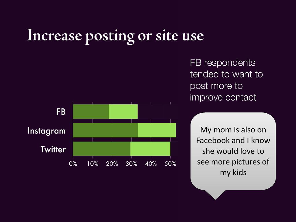FB Instagram Twitter 0% 10% 20% 30% 40% 50% 60%...
