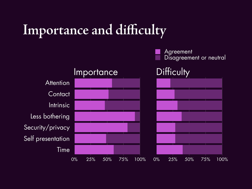 Importance and difficulty Attention Contact Intri...