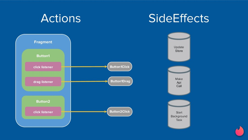 Actions SideEffects Update Store Make Api Call ...